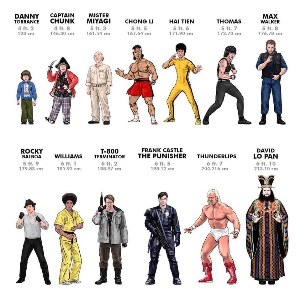 The Movie Character Height Guide Featuring Rocky Balboa Craig